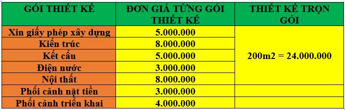 Báo giá xây dựng nhà trọn gói tại An Nhơn - Bình Định 2021